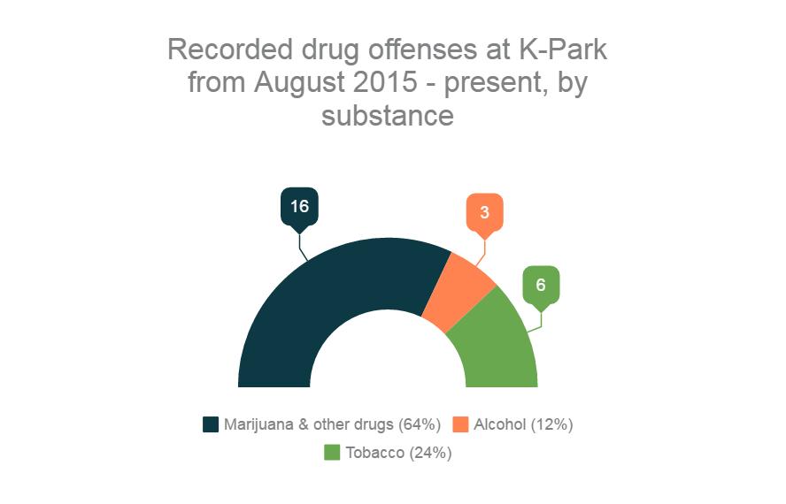 K-Park's drug problem - big or small?